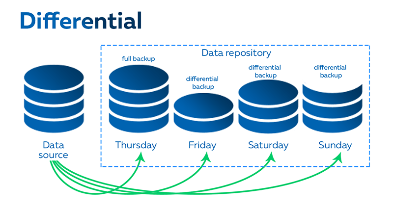 4 Different Types of Backups - differential backup