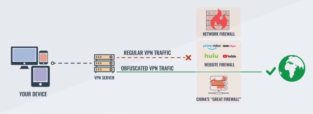 Best VPN For Streaming - Server Obfuscation