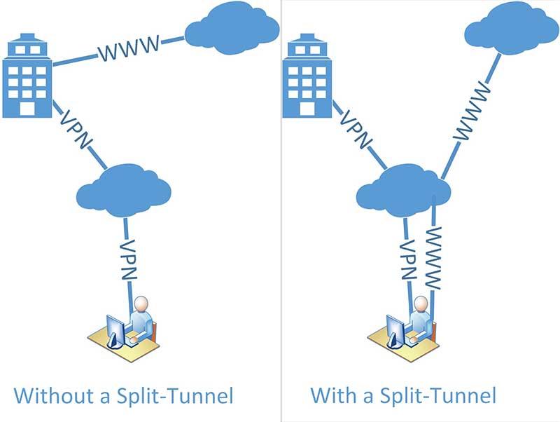 Best VPN Service Provider - Split Tunneling
