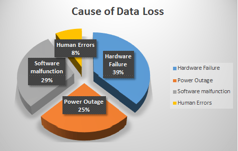 How To Back Up To The Cloud - data loss