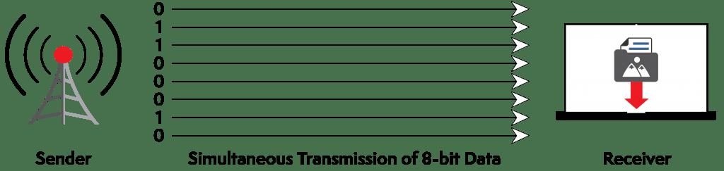 parallel data transmission